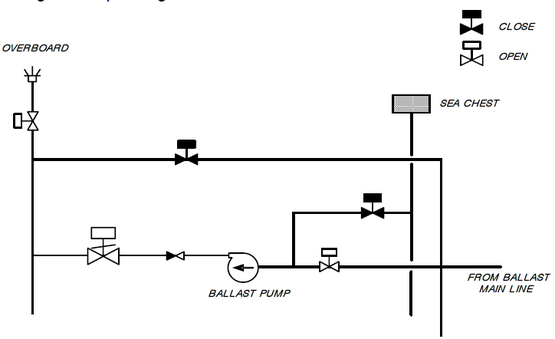 BALLAST SYSTEM DESCRIPTION