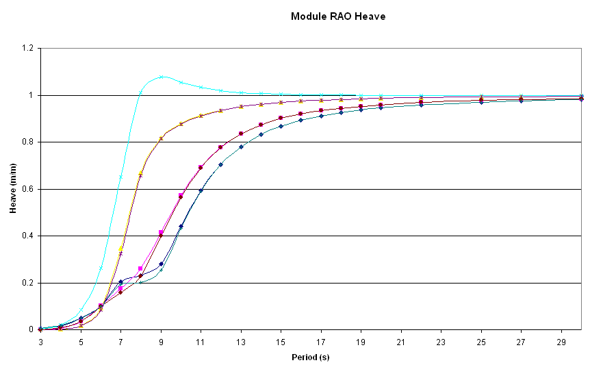 RAO calculation for Barge Mooring analysis