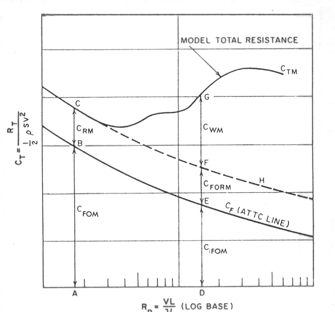 Ship total resistance coefficient vs froude number